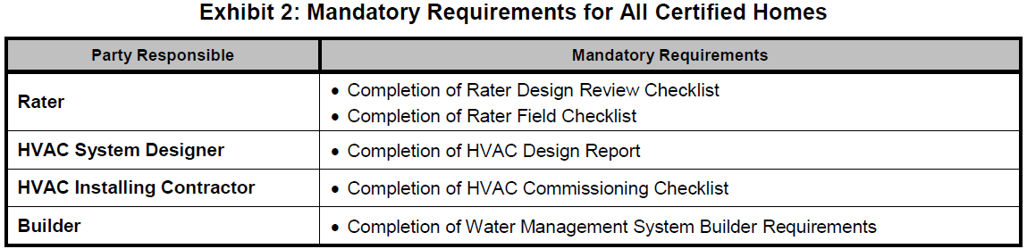 Mandatory Requirements for All Certified Homes