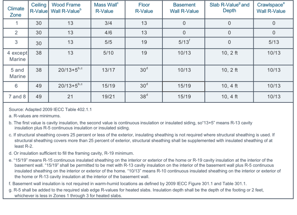 international residential building code 2009 pdf