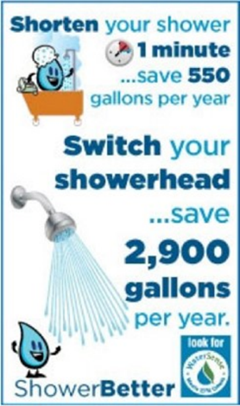 Switch to WaterSense labeled faucets and fixtures.