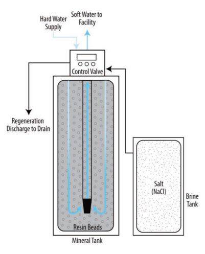 Figure showing the interior workings of a water softener.