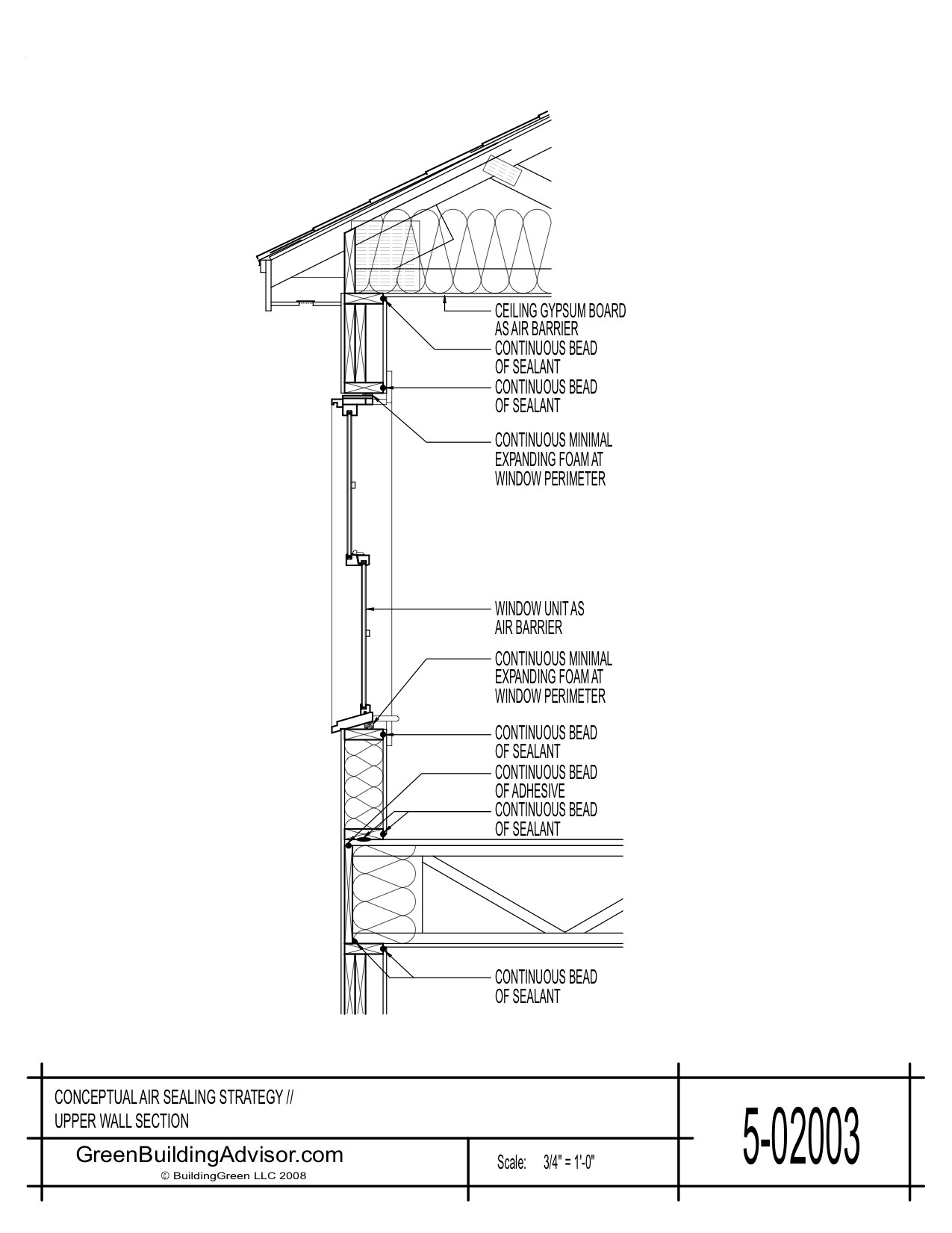 The air barrier is continuous across several components of the lower section of wall, including the foundation, rim joist, bottom plate, wall, window, and header
