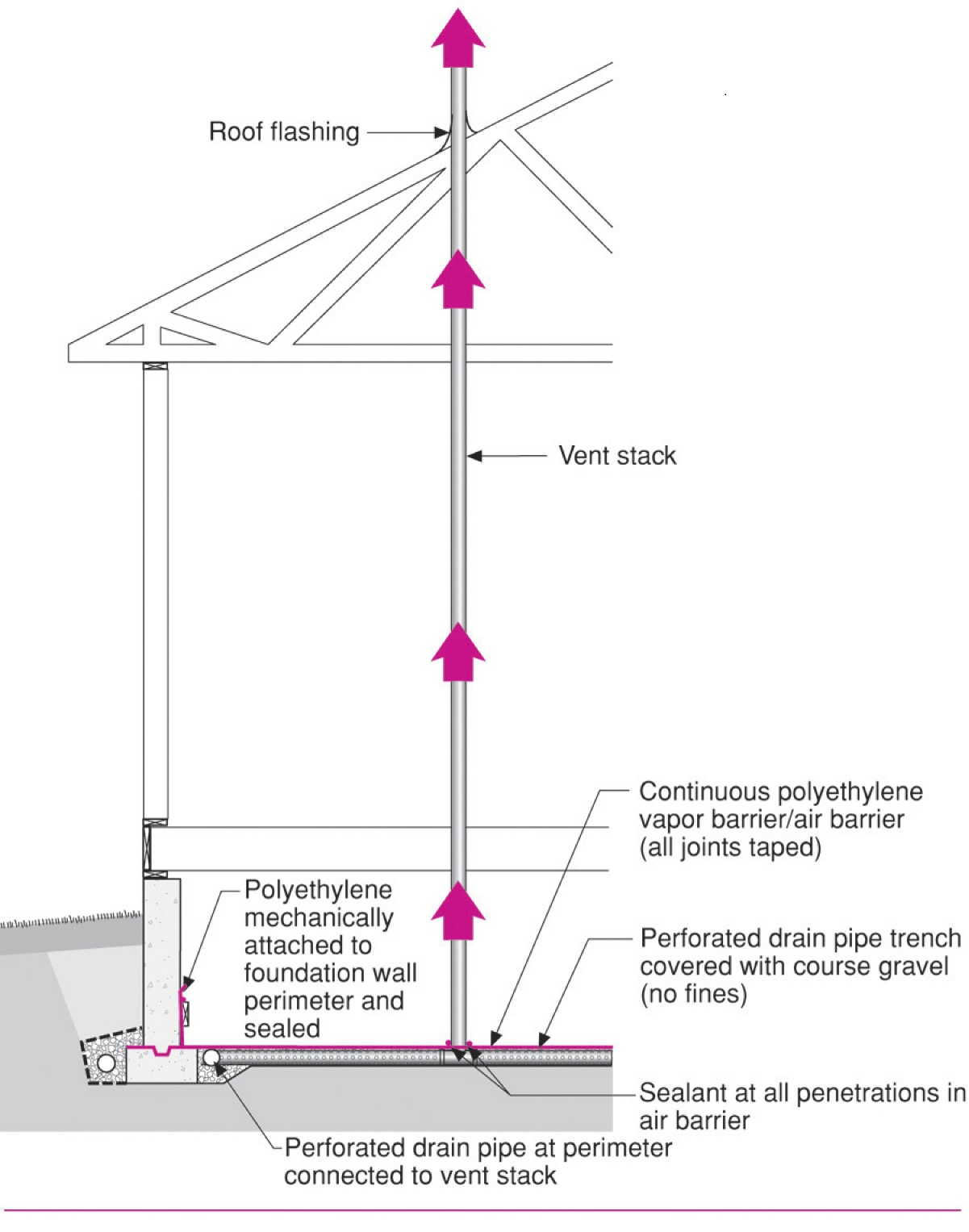 A Radon Control System as Part of a Water-Managed and Air-Sealed Crawlspace for EPA Radon Zones 1, 2, and 3