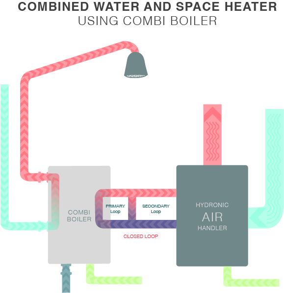 Combined water and space heater using a combi boiler.