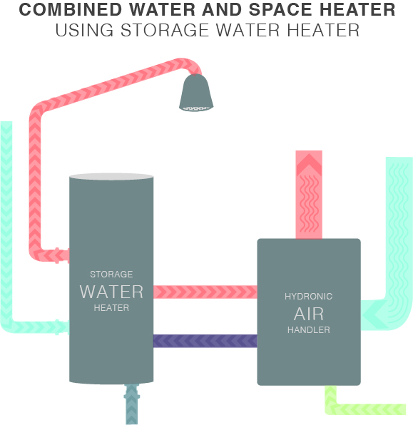 Combined water and space heater using a storage water heater