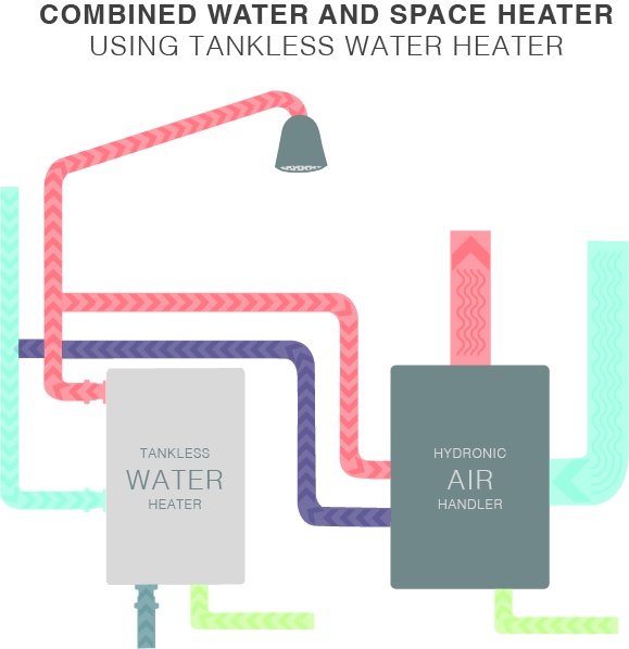 Combined Water and Space heater using tankless water heater