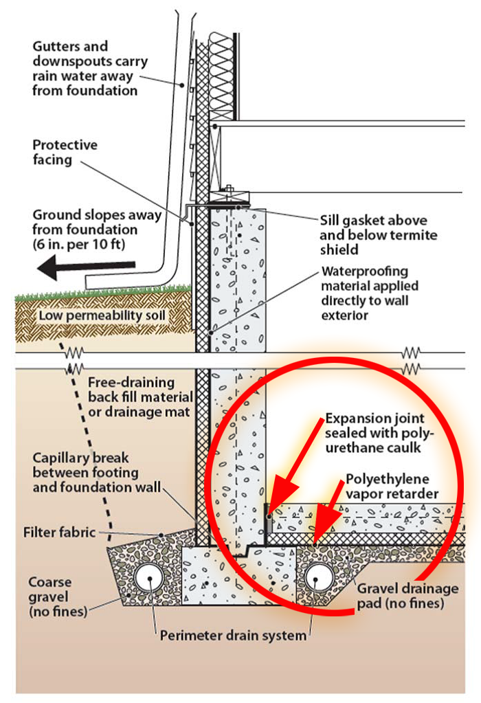 Figure 1. The final grade around the house slopes away from the foundation. Proper selection of backfill soils, filter fabric- covered footing drains set in gravel, and a capillary break protect the home's foundation from water intrusion