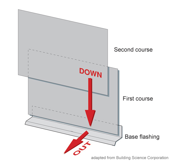 Drainage Plane Installation Sequence. Start at the bottom and work up the wall. This installation sequence is critical for ensuring that water flows down and out, away from the building.