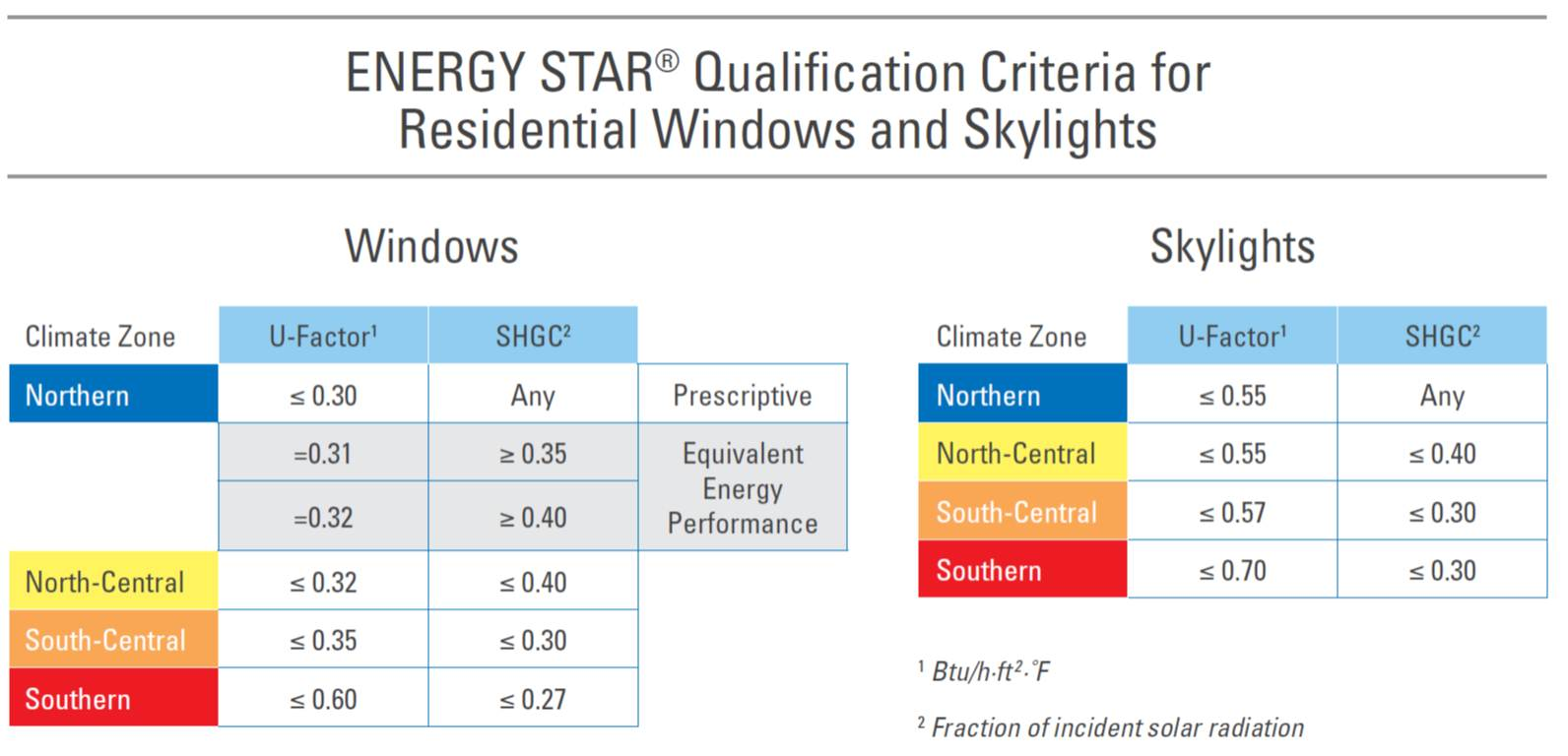 Energy star windows building america solution center Energy rating for windows