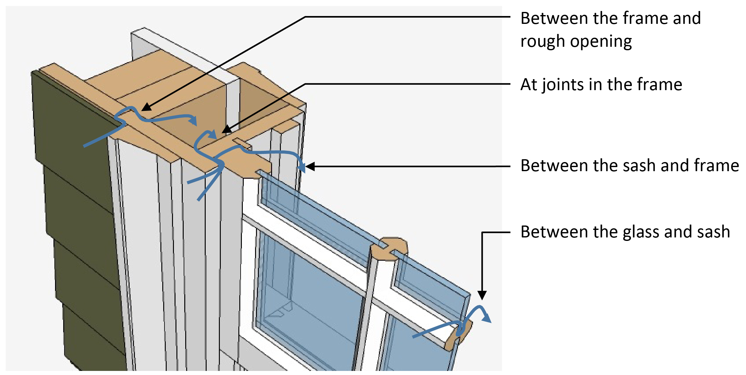 Common window water infiltration pathways