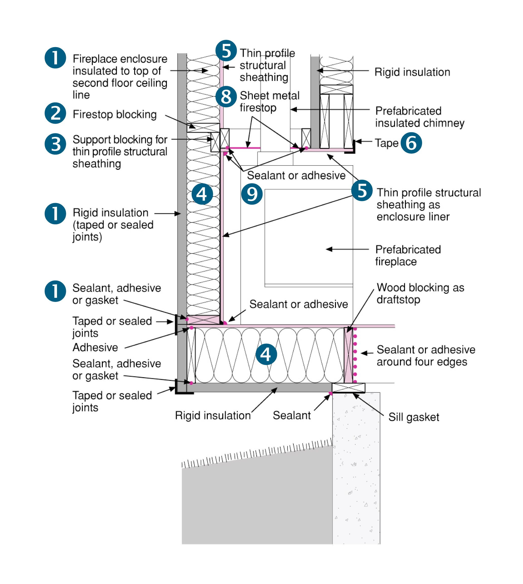 How To Stop Chimney Drafts - Best Balcony And Chimney Design 2017