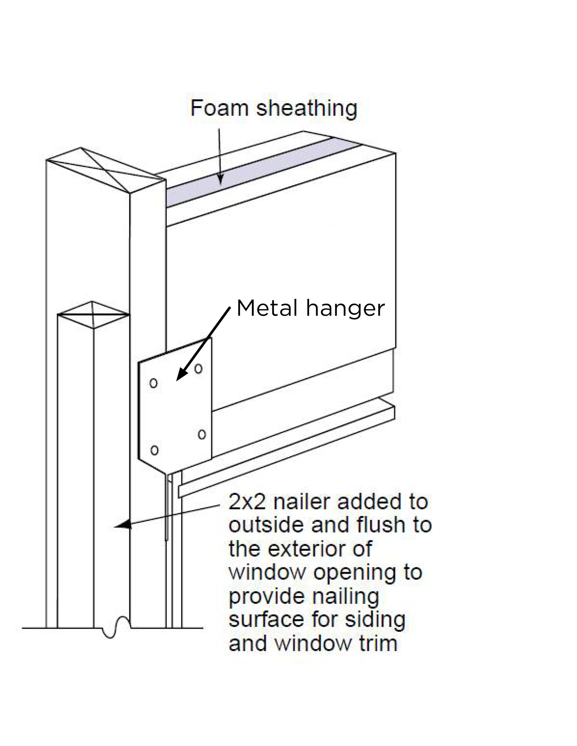 Insulated headers can be hung with metal hangers instead of jack studs to reduce lumber usage
