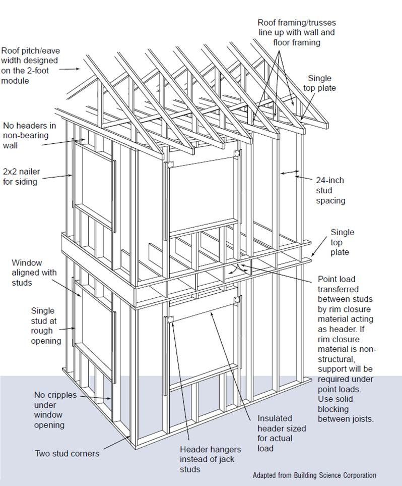 Advanced framing minimal framing at doors and windows for House framing plans