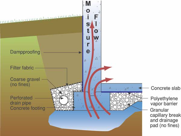 This image shows how water can wick up from under the foundation and seep easily into the crawlspace or basement