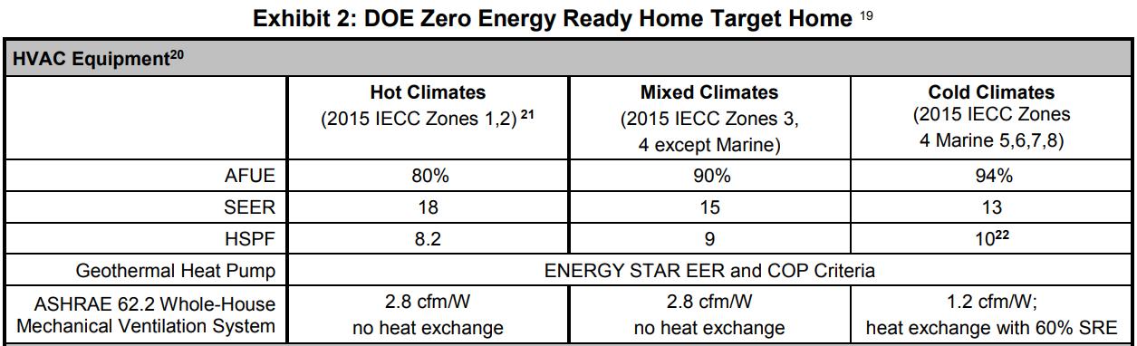 DOE ZERH Target Home HVAC Equipment Requirements