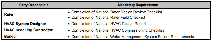 Exhibit 2: Mandatory Requirements for All Certified Homes Version 3/3.1
