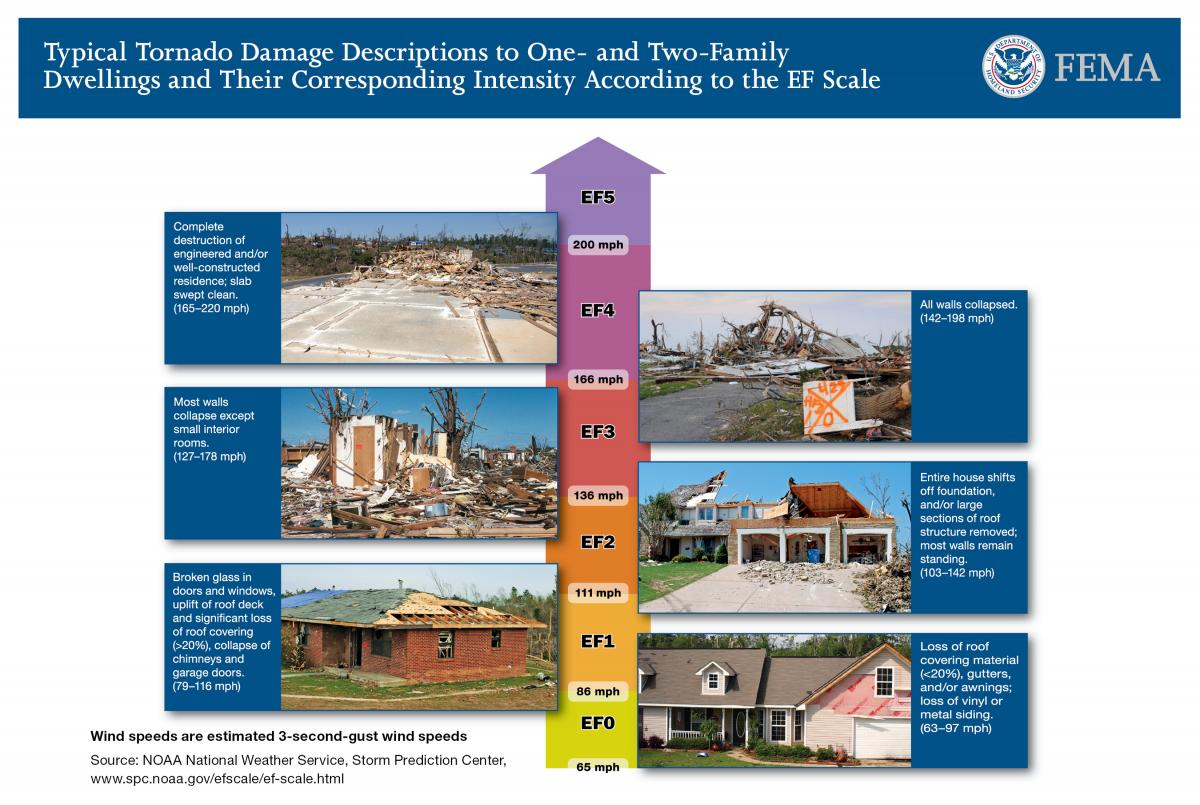 Damage associated with tornado categories