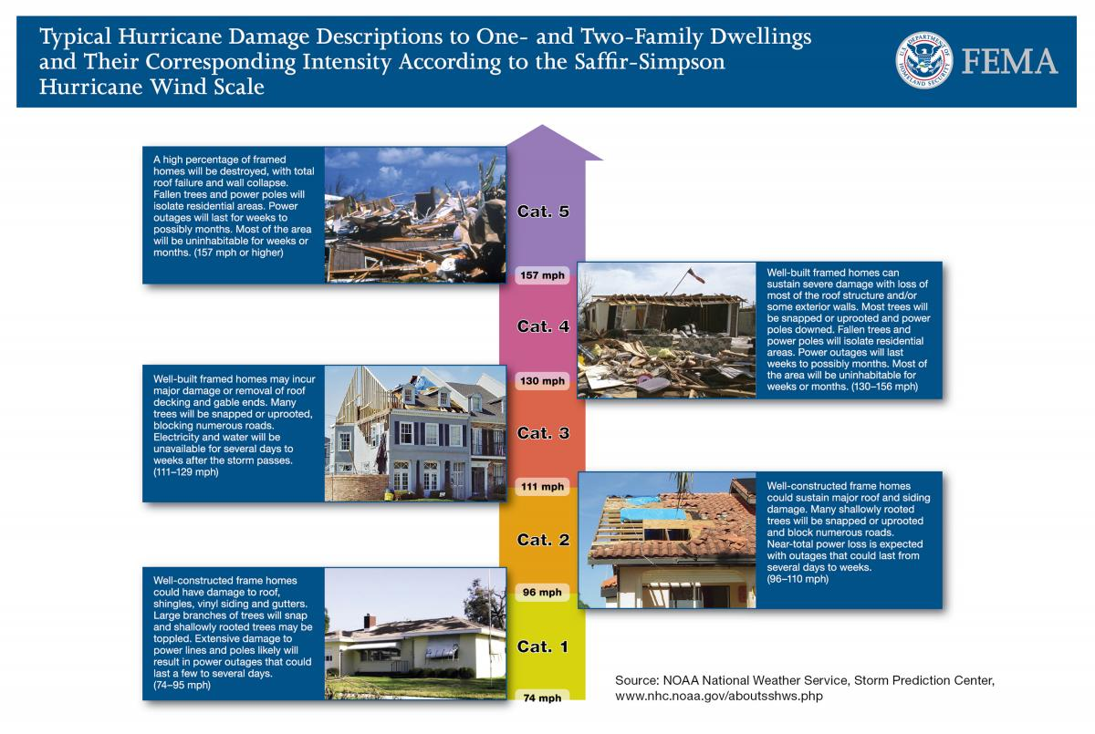 Damage associated with hurricane categories