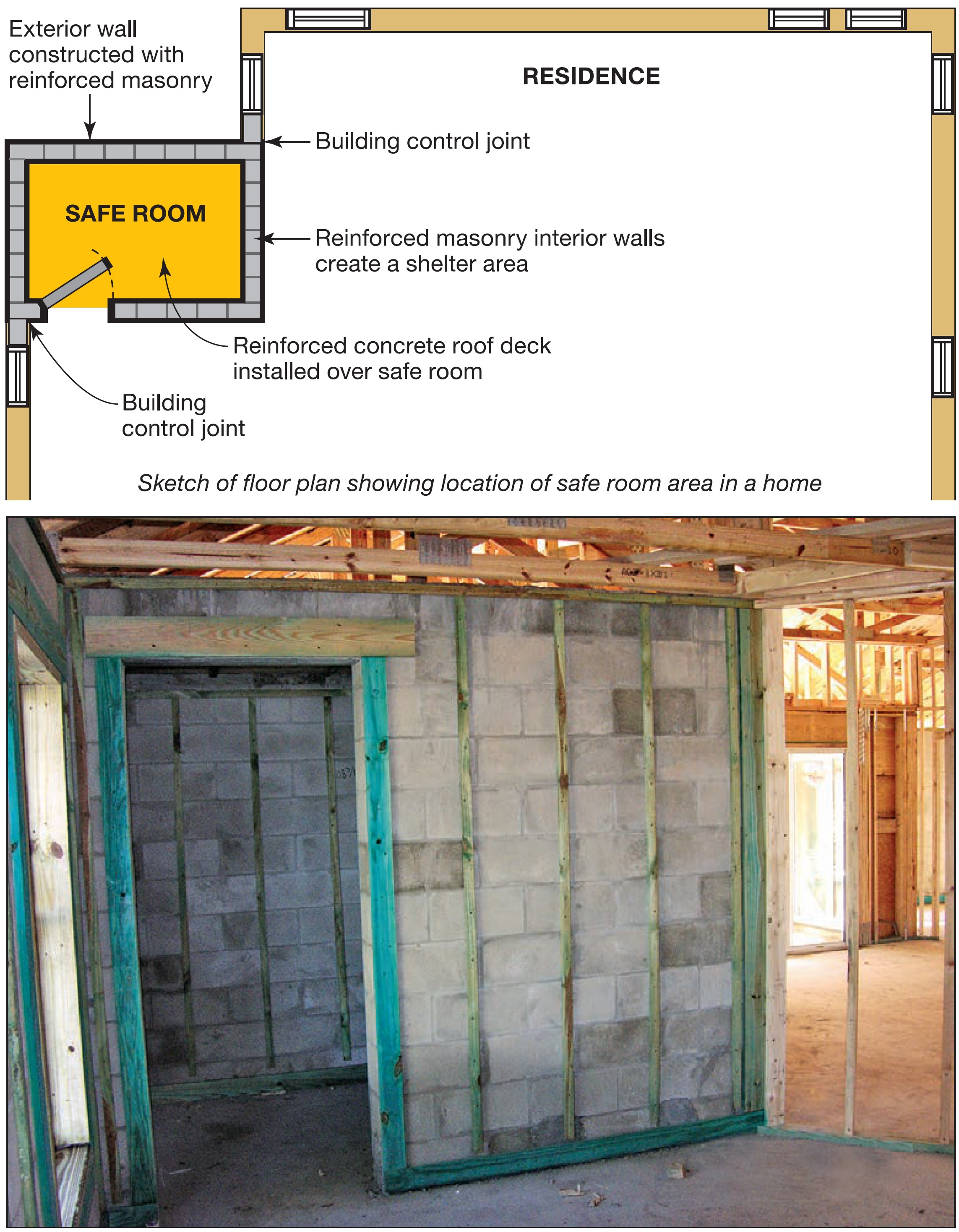 Residential safe room with grouted CMU and continuous vertical reinforcement.