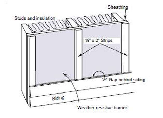 Furred-Out Siding. To improved drainage behind wood or fiber-cement siding, install the siding boards on vertical furring strips.