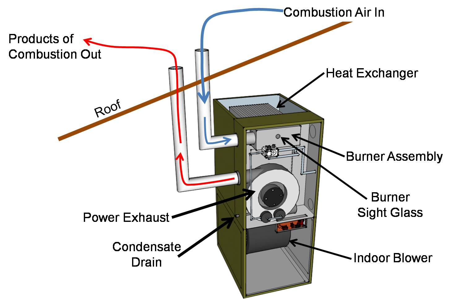A direct-vent sealed-combustion furnace has dedicated pipes for combustion air and exhaust