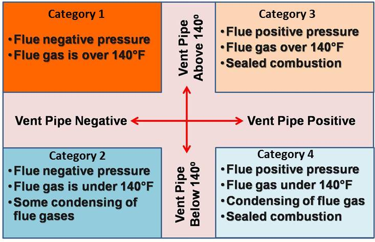 The National Fuel Gas Code (NFPA 2012) identifies four categories for combustion furnaces and water heaters based on combustion type (sealed or unsealed) and vent pipe temperature