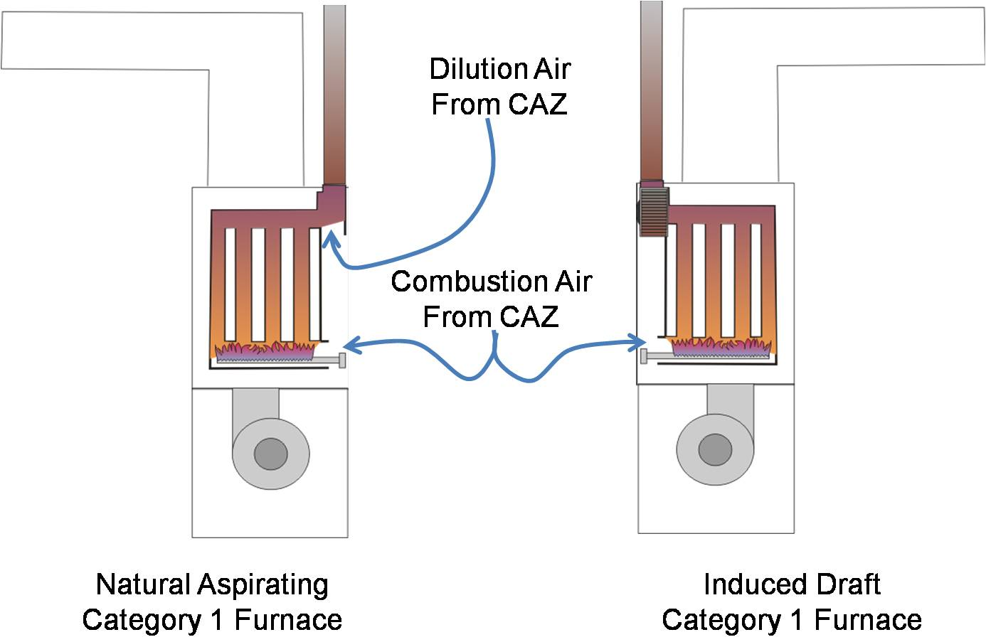 The natural draft and induced draft furnace are both Category I appliances that receive combustion air from the combustion appliance zone