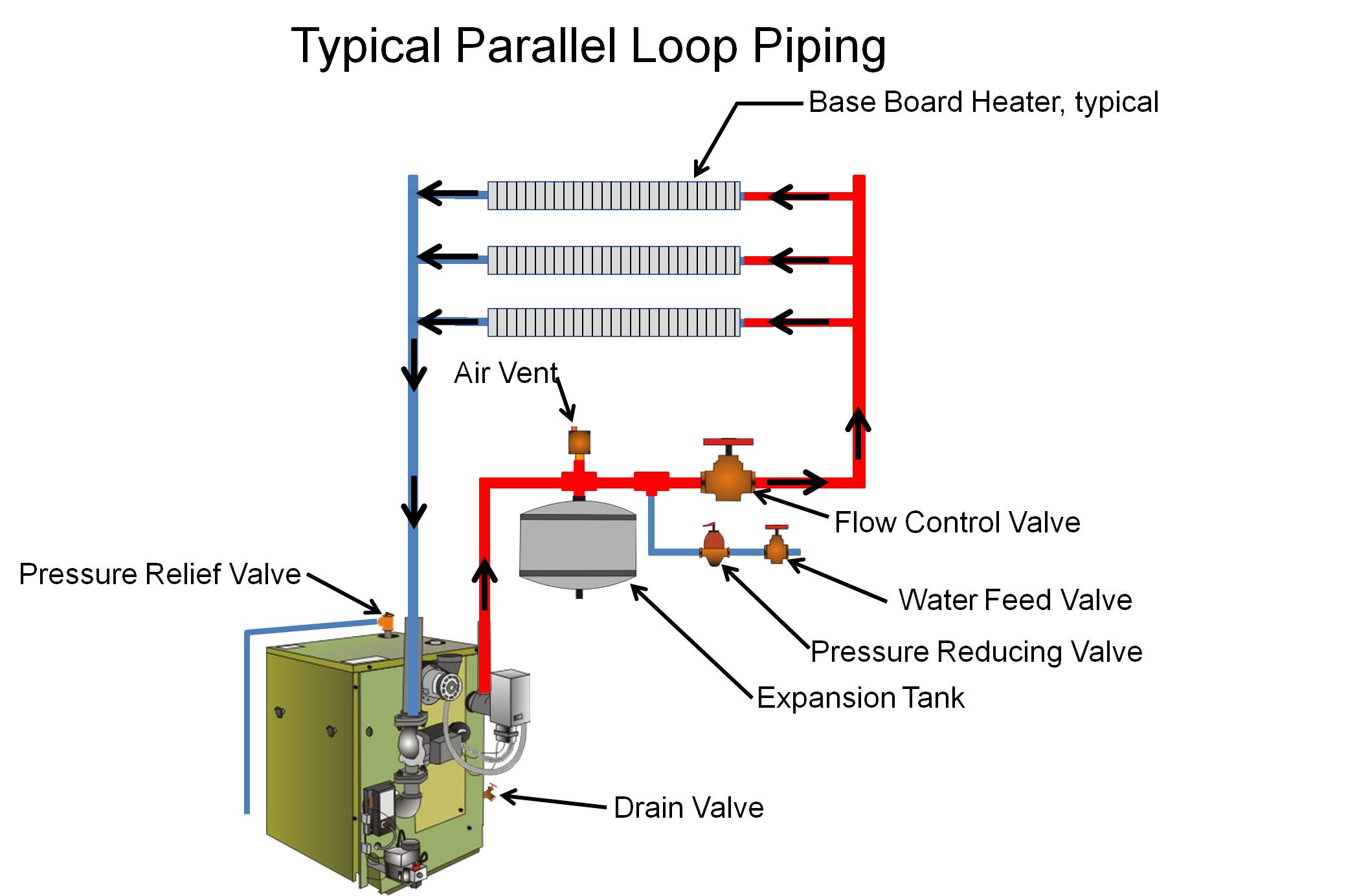 Boilers Can Provide Zoned Heating With Parallel Piping