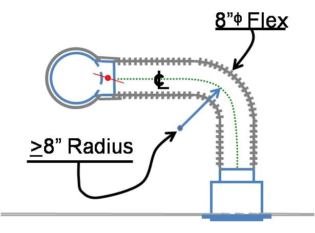 Lay out duct so that no radius of a bend or turn is less than the diameter of the airway