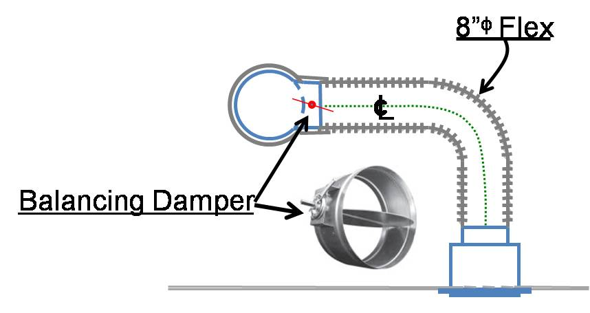 If airflow must be limited to a supply register, use balancing dampers at the trunk line rather than looping duct to control airflow
