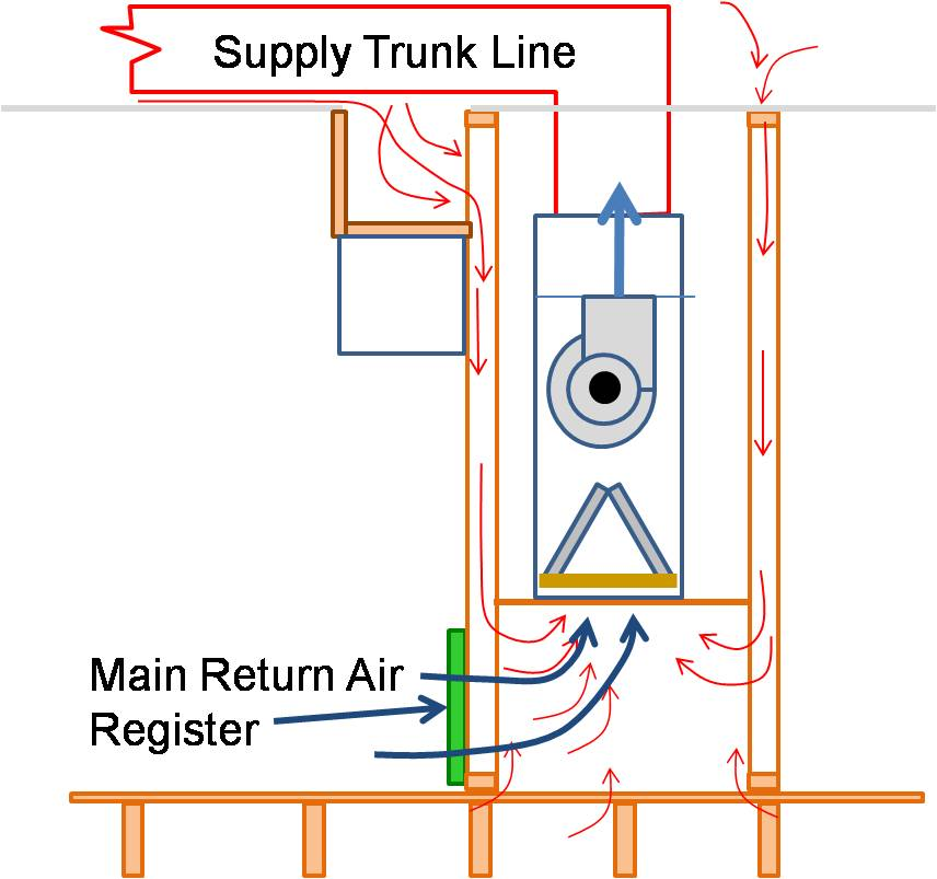 Air handler platforms used as return air plenums can draw air from vented attics and crawlspaces through other connected framing cavities