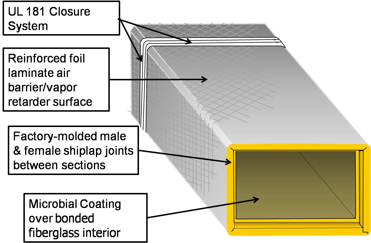 A length of rectangular HVAC duct assembled using duct board. Note the shiplapped end for fitting to the next section of duct. The gray interior on this fiber board indicates an antimicrobial coating
