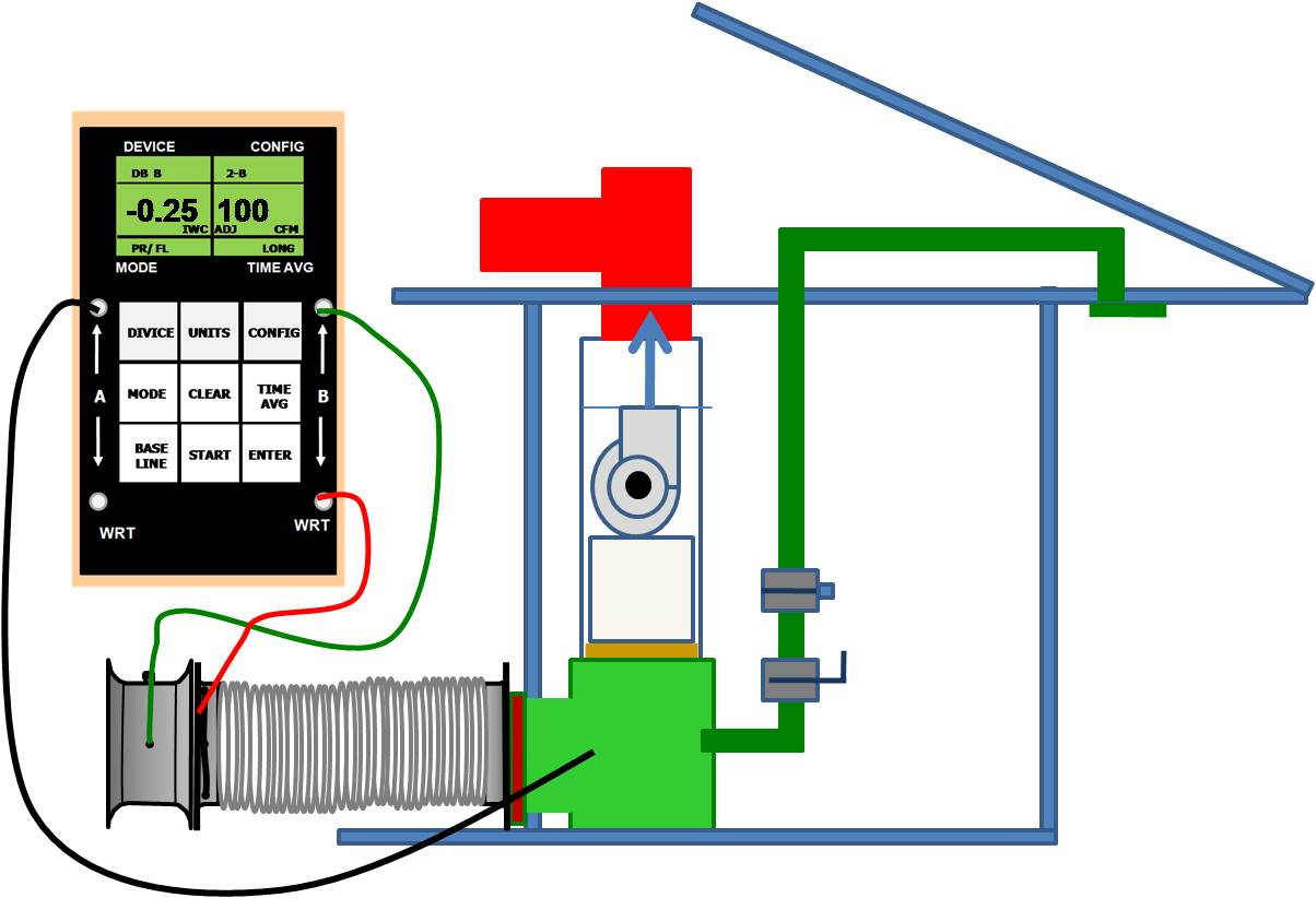 The duct tester and blower door are set up to measure leakage to the outdoors