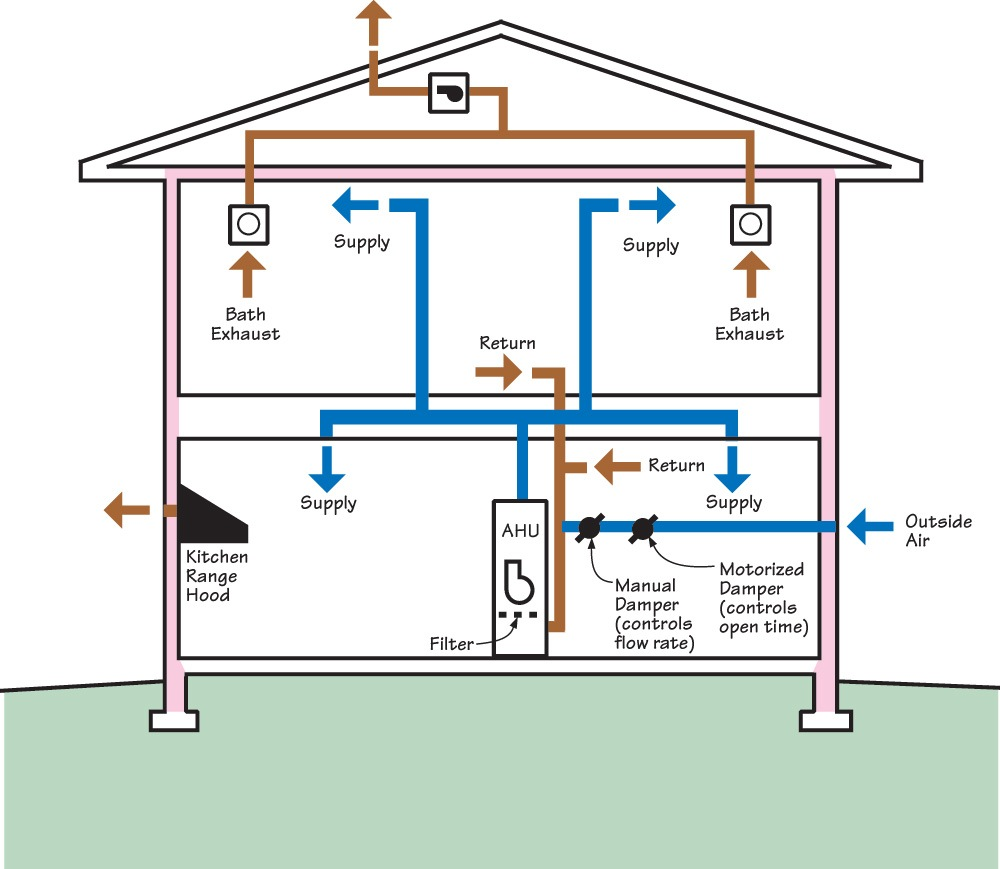 a complete hvac system includes ducted returns building america solution center - Home Hvac Design