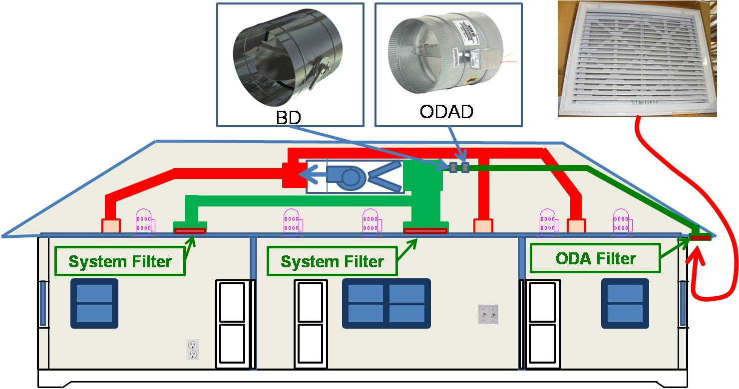 Download supply only ventilation with a fresh air intake ducted to the return side