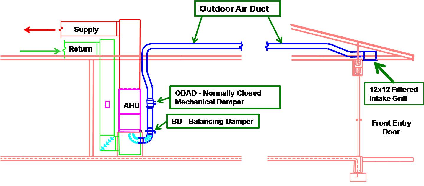 Whole building delivered ventilation building america for Home air circulation
