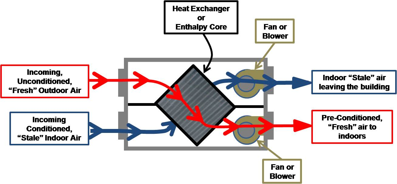 Heat Recovery Ventilator (HRV) or Energy (Enthalpy) Recovery Ventilator (ERV)