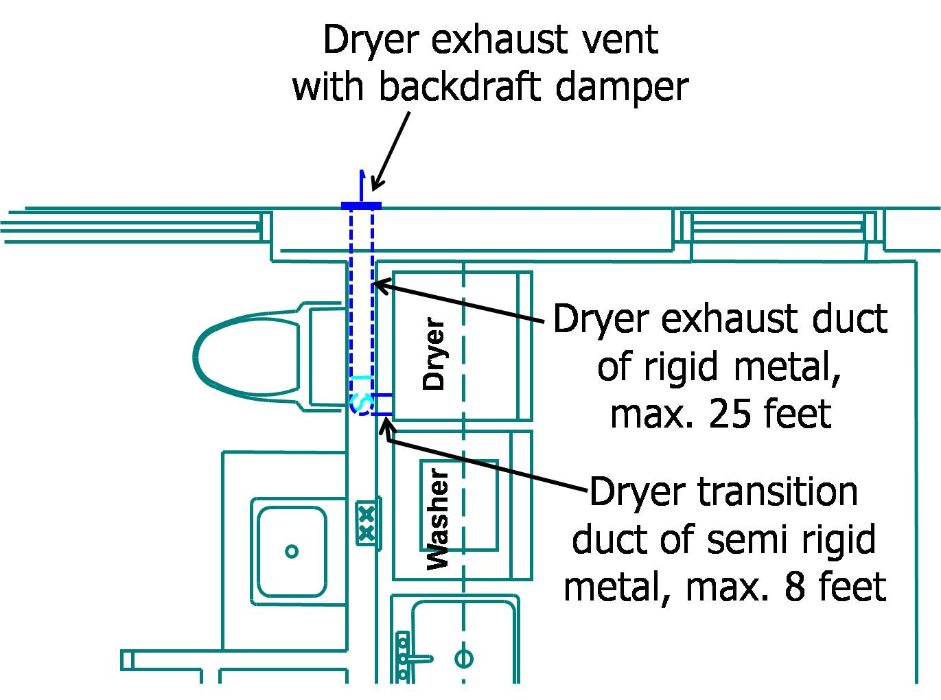 The dryer exhaust duct should vent directly to the exterior in a short, straight line, via a smooth, rigid metal duct