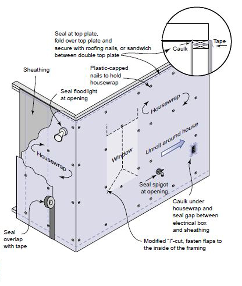 Installation Details for Weather-Resistant Barriers. This image summarizes the key installation details for installing house wrap.