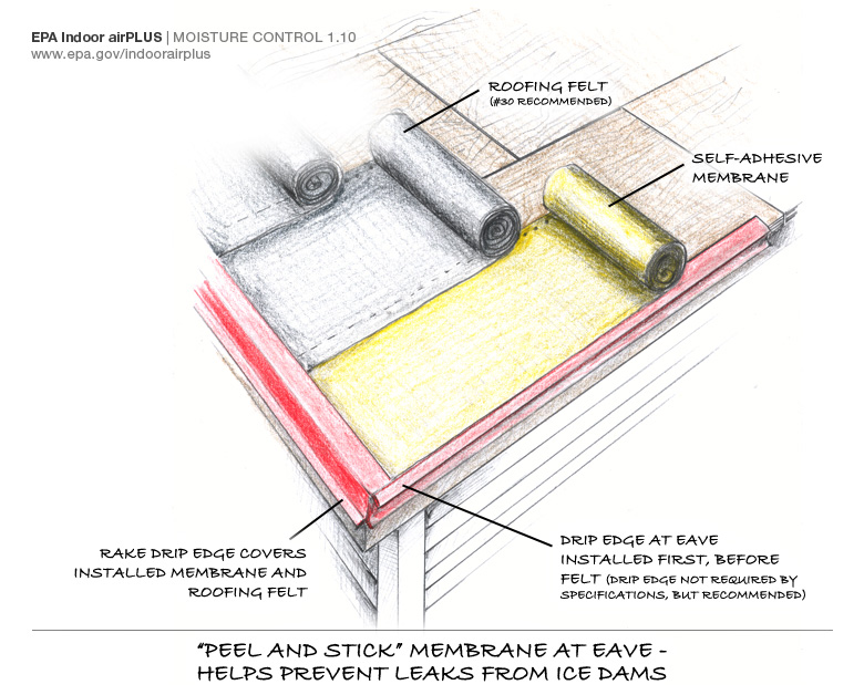 Installation of the self-sealing bituminous membrane in relation to the drip edge and roof underlayment
