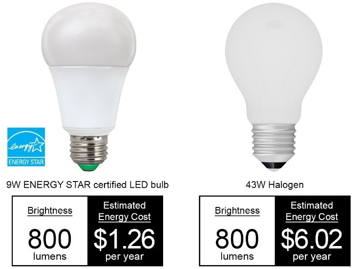 LEDs cut energy costs by using less watts to produce the same amount of light as other light sources.