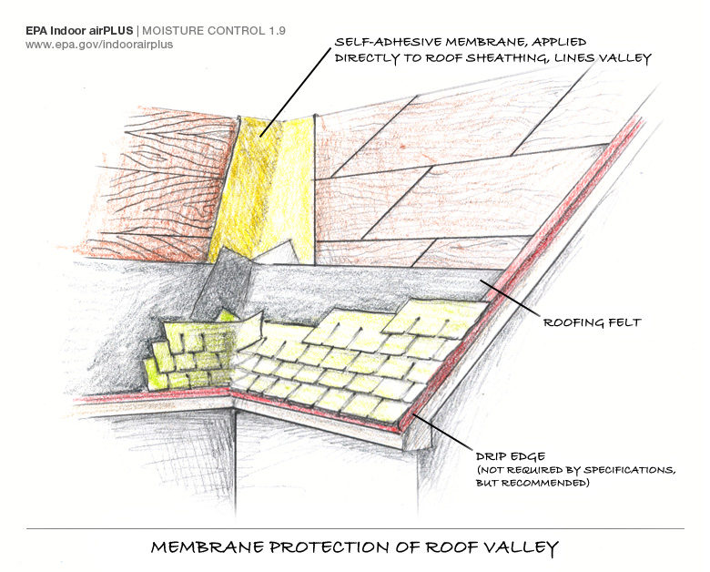 Roof valley membrane protection