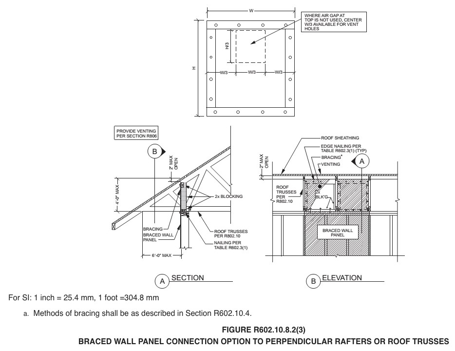 Hip Roof Vs Gable Roof Building America Solution Center