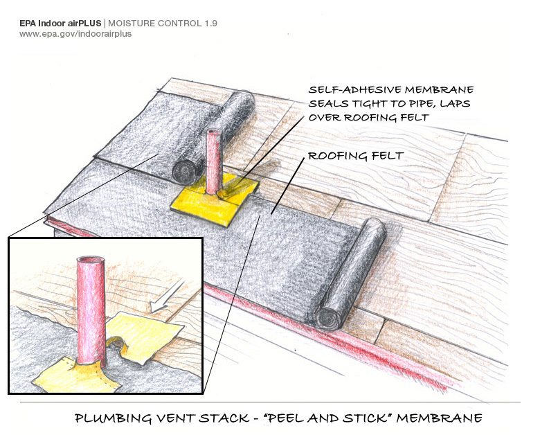 Sealing direct roof penetrations—first steps