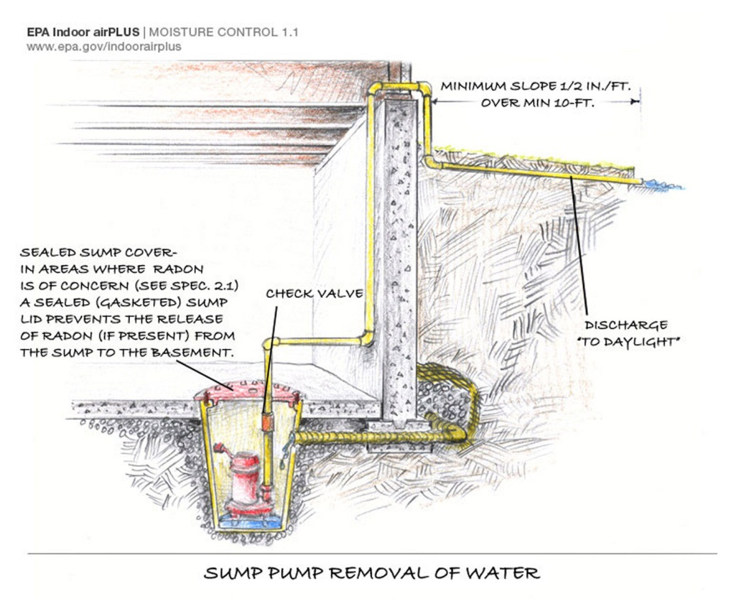 Sump pump functions