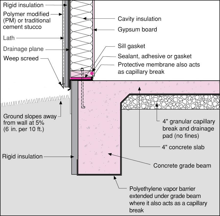 Slab edge insulation building america solution center for Concrete slab plans