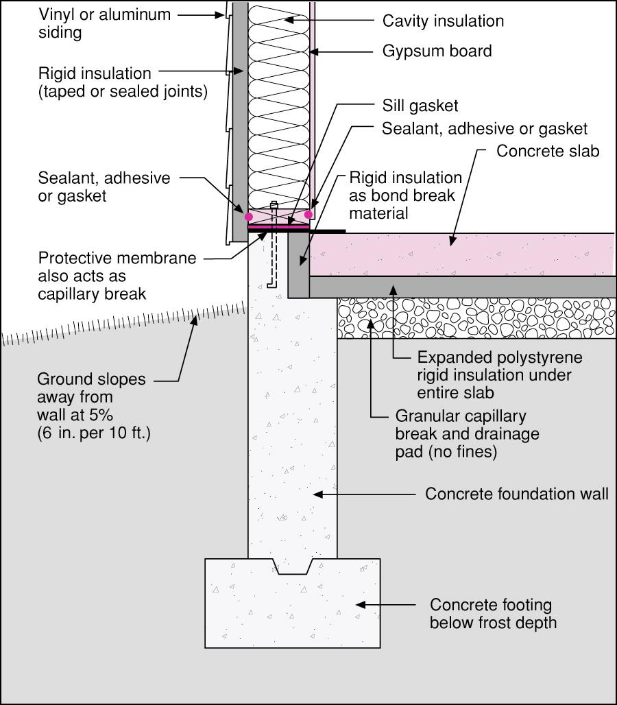 1000 images about wall section on pinterest green roofs for Slab foundation vs basement
