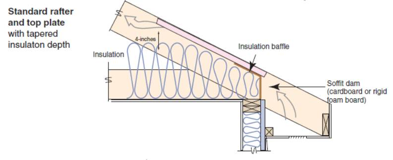 A standard site-built roof of rafters may pinch the insulation at the eaves