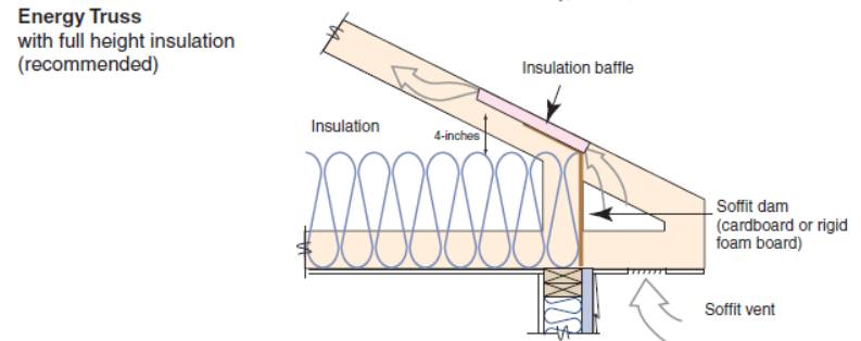 Attic eave minimum insulation building america solution for How to order roof trusses