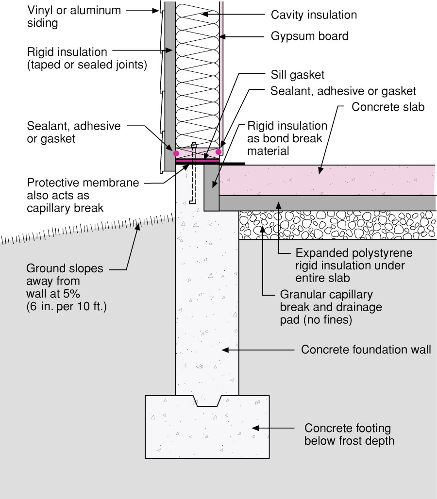 Rigid foam forms an insulating bond break between the foundation wall and the slab