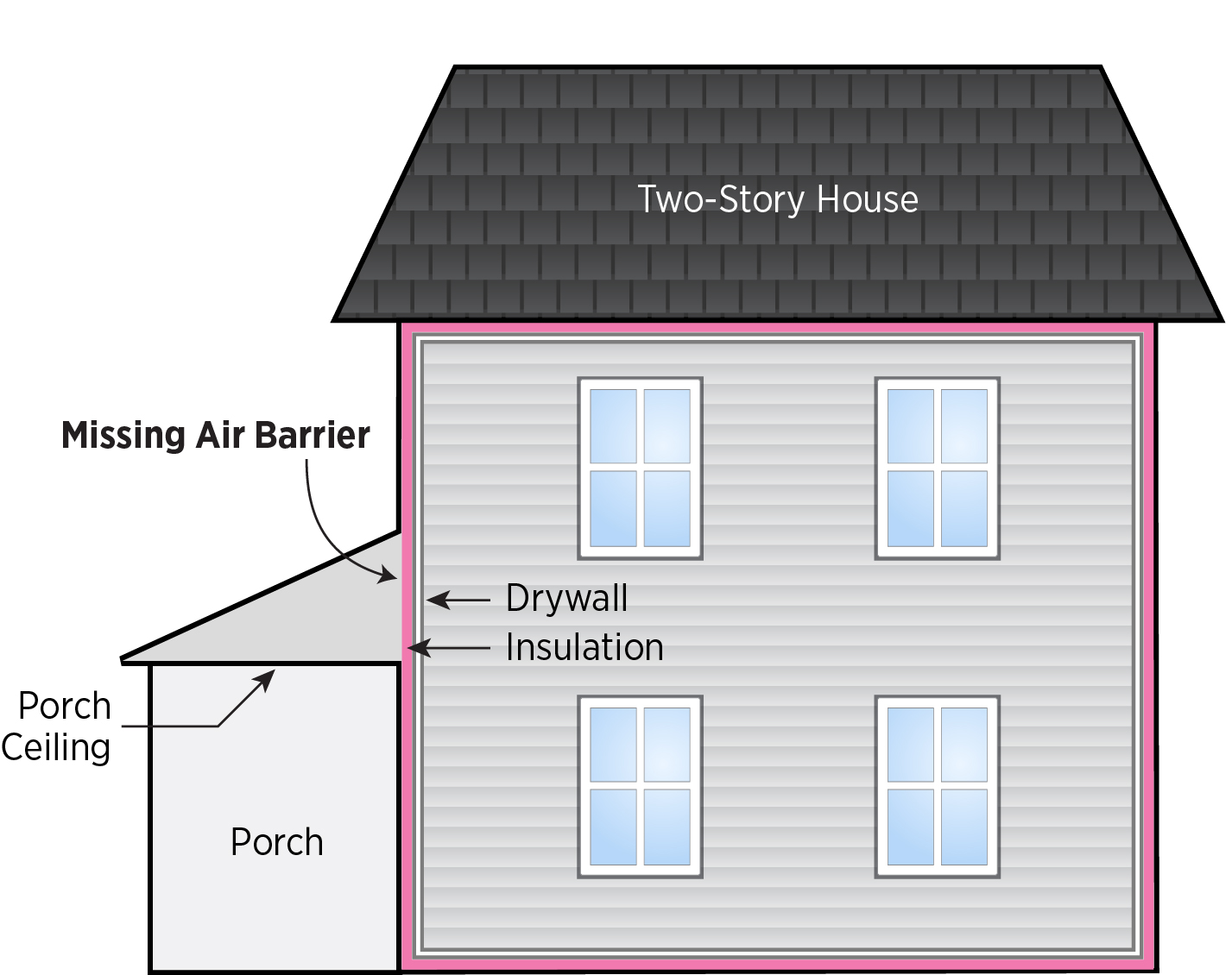 In two-story homes, the air barrier separating the wall insulation from the porch attic is sometimes missing